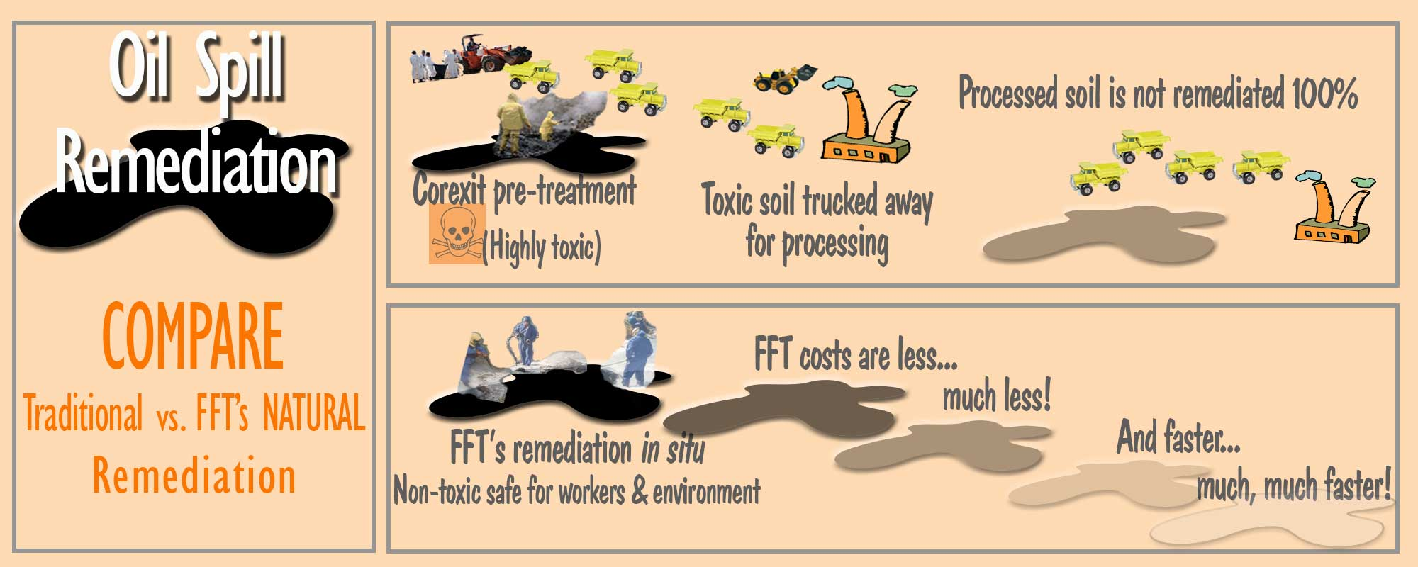 FFT Remediation